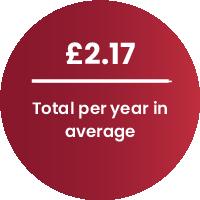 total per year